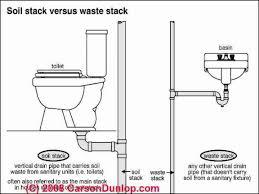 Bathroom Plumbing Pictures Bathroom Trends - Bathroom plumbing layout