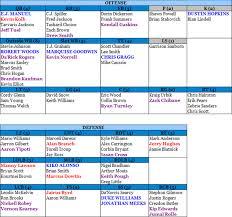 Red Sox Depth Chart 2013 Buffalo Bills Post Draft Depth Chart Going Deep Boston Com