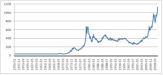 Langzeitchart Goldpreis Von 1950 Bis 2009 Technikblog