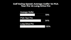 Pga Swing Speed Chart Golf Swing Speed Everything You Need To Know 2019 Update