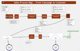 Business Process Flow Chart Software Flowchart Software By Mindmanager