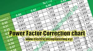 Factor Chart Power Factor Correction Chart Electrical Engineering Xyz