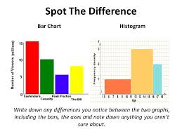 Histograms All Youll Ever Need To Know About Histograms