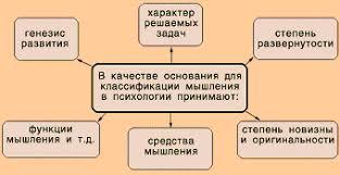 Реферат Основные виды мышления com Банк рефератов  Основные виды мышления