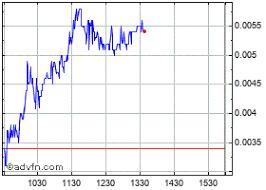 Hmny Stock Chart Helios And Matheson Analytics Stock Chart Hmny