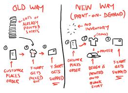 Using Print On Demand T Shirt Fulfillment Companies Advice