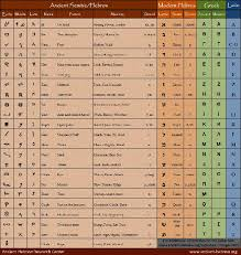 Occult Numerology Chart Biblical Numerology Chart