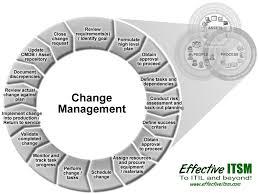 management process change management process