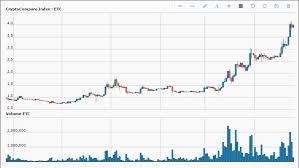 Gbtc Chart Gbtc Bitcoin Trust Ethereum Price Chart Prediction Diveinn