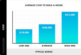 2019 Cost To Build A House New Home Construction Cost Per