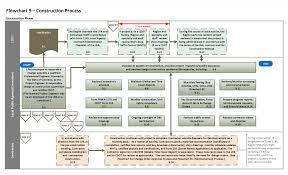 Manufacturing Process Flow Chart Pdf Car Manufacturing Process Flow Chart Pdf Toyota Flowchart 9