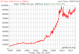 Gold Price Growth Chart 30 Year Gold Price History