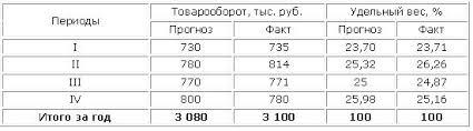 Система показателей товарооборота и их анализ Анализ ритмичности продаж