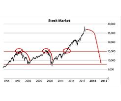 Next 70 Stock Market Crash To Strike July 1 Economist Warns