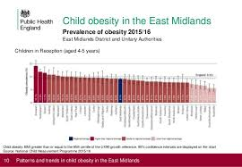 Child Obesity Chart Patterns And Trends In Child Obesity In The East Midlands