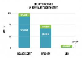 Led Halogen Equivalent Chart Led Vs Incandescent Halogen Super Bright Leds