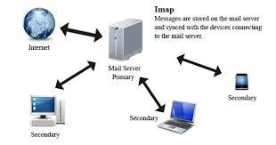 how imap works email protocols