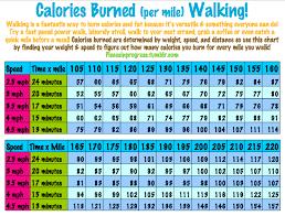 Calories Burned Walking Chart Username23867s Soup 100 Calorie Workout Calories Burned