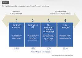 Qa Qc Department Organization Chart Www Bedowntowndaytona Com