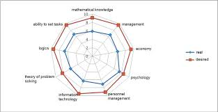 Knowledge Chart The Chart Of Estimates Of Knowledge On The Basis Of