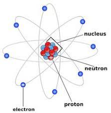Diagram Of An Atom Diagram Of An Atom Atoms Pinte