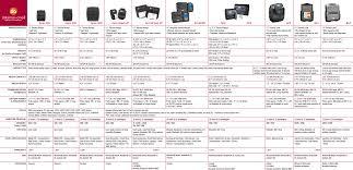 Copier Comparison Chart Datamax Oneil Printer Comparison Barcoding Newsbarcoding News