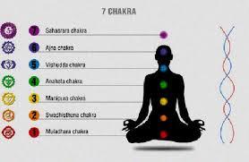 Reiki Chakra Chart