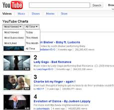 Youtube Top Charts All Time Youtube Charts See Most Viewed Most Subscribed And Most