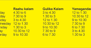 Indiain Raahu Kalam Chart Raahu Kalam Gulikai Yamagandam