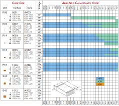Capacitor Code Chart Pdf 41 How To Read Capacitor Code Value Ceramic Capacitor Code