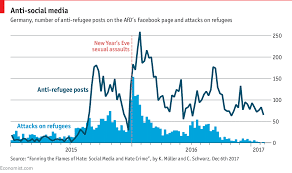 Daily Chart In Germany Online Hate Speech Has Real World