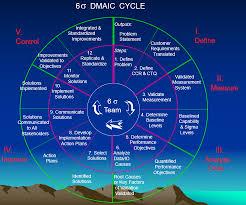 Six Sigma Dmaic Process Knowledge Hills
