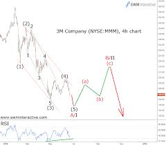 3m Share Price Chart 3m Stock To Give Investors A Chance To Evacuate Ewm
