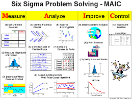 Concentration Chart Six Sigma Six Sigma Problem Solving Process Taylor Enterprises