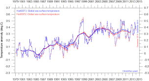 Global Mean Temperature Chart Global Temperature Page Watts Up With That