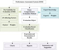 Performance Assessment System Of Health, Safety And Environment ...