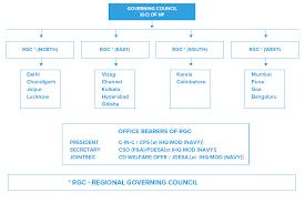 Organisation Chart Desa Directorate Of Ex Servicemen