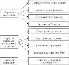 ОБЩЕНИЕ КАК ОБМЕН ИНФОРМАЦИЕЙ КОММУНИКАЦИЯ Специфика обмена  Коммуникативные барьеры