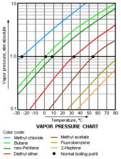 Vapor Pressure Chart File Vapor Pressure Chart Svg Wikimedia Commons