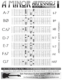 A Minor Arpeggios Patterns On Guitar Position I Chart By