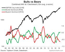 Chart S P500 Bulls Vs Bears The Long Term View
