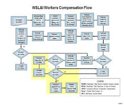 Workers Compensation Claim Process Flow Chart 1 32 Clean Claim Flowchart