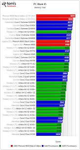 Cpu Processor Speed Chart 2019