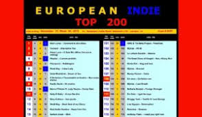 1 Euro Music Indie Chart Mark Loren Music