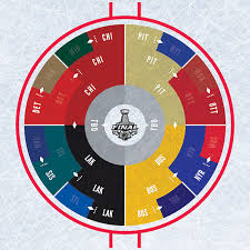 Hockey Playoff Standings Chart I Made A Radial Playoff Bracket After Finding Some