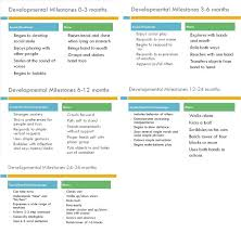 Child Development Milestones Chart 0 6 Years Children Developmental Milestones Chart Mcosmanlipvp Com