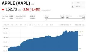 Week 6 Trade Value Chart Aapl Stock Apple Stock Price Today Markets Insider