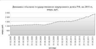 Курсовая работа Влияние государственного долга на экономику  Курсовая работа Влияние государственного долга на экономику Российской Федерации ru