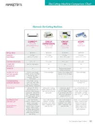 Silhouette Machine Comparison Chart Die Cutting Machine Comparison Chart Die Cutting For Paper