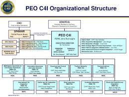 Navy Organization Chart Ppt Peo C4i Organizational Structure Powerpoint